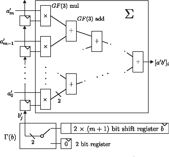 Figure 1 from versatile hardware architectures for gfpm arithmetic s block for calculation of a0b0 i ccuart Choice Image
