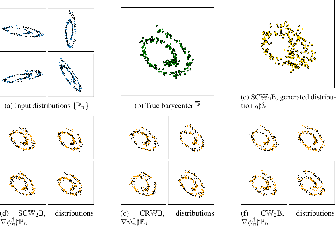 Figure 1 for Continuous Wasserstein-2 Barycenter Estimation without Minimax Optimization