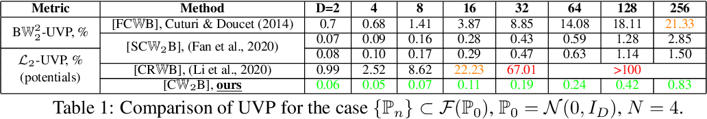 Figure 2 for Continuous Wasserstein-2 Barycenter Estimation without Minimax Optimization
