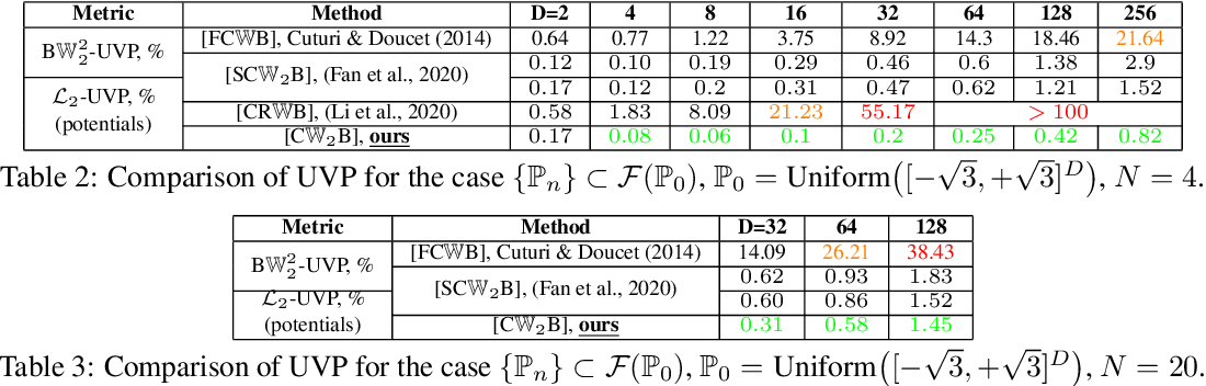 Figure 4 for Continuous Wasserstein-2 Barycenter Estimation without Minimax Optimization