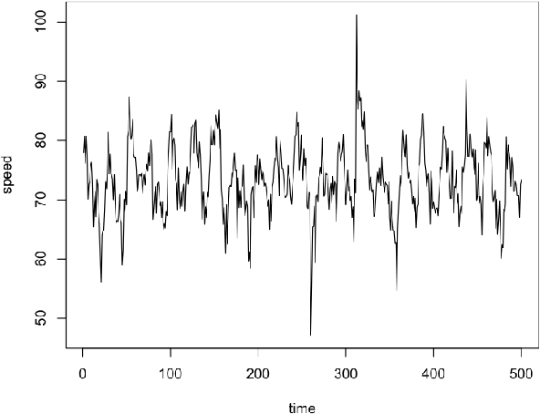 Figure 1 for Comparison of several short-term traffic speed forecasting models