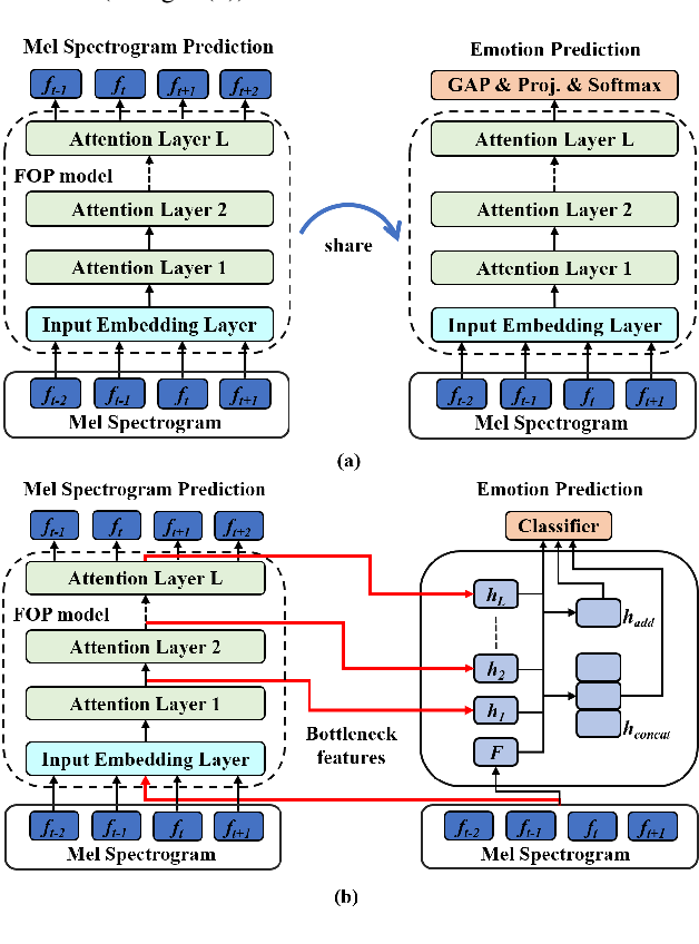Figure 1 for Unsupervised Representation Learning with Future Observation Prediction for Speech Emotion Recognition