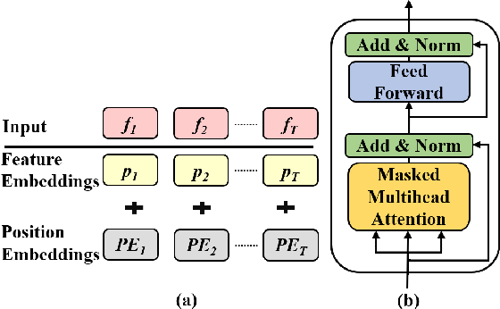 Figure 3 for Unsupervised Representation Learning with Future Observation Prediction for Speech Emotion Recognition