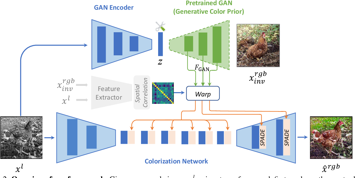 Figure 2 for Towards Vivid and Diverse Image Colorization with Generative Color Prior