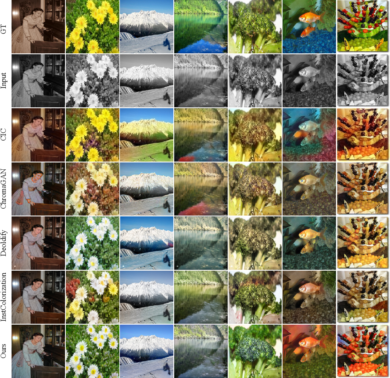 Figure 4 for Towards Vivid and Diverse Image Colorization with Generative Color Prior
