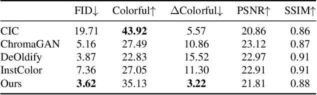 Figure 1 for Towards Vivid and Diverse Image Colorization with Generative Color Prior
