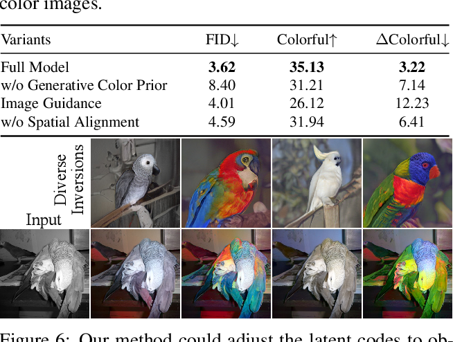 Figure 3 for Towards Vivid and Diverse Image Colorization with Generative Color Prior