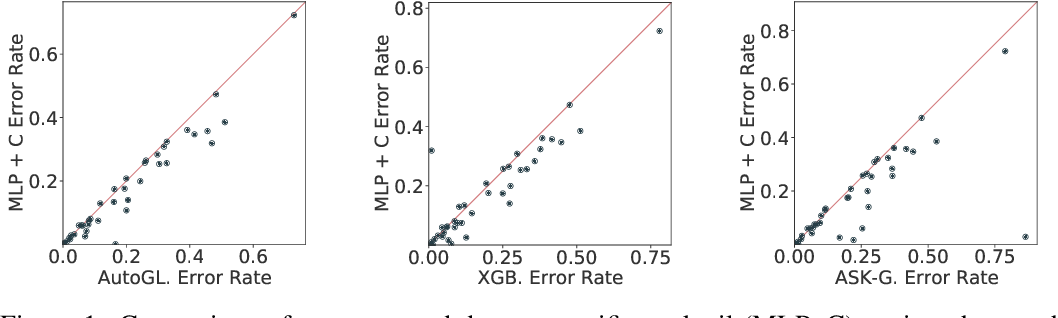 Figure 2 for Regularization is all you Need: Simple Neural Nets can Excel on Tabular Data