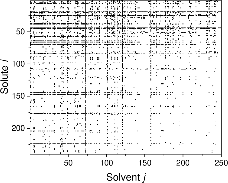 Figure 1 for Machine Learning in Thermodynamics: Prediction of Activity Coefficients by Matrix Completion