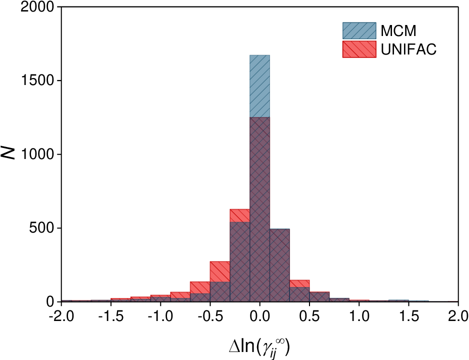 Figure 3 for Machine Learning in Thermodynamics: Prediction of Activity Coefficients by Matrix Completion
