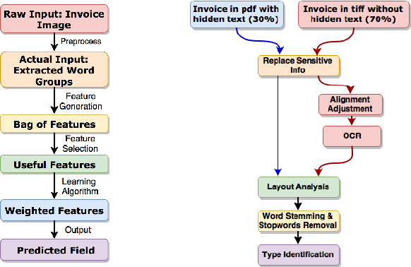 Figure 1 from Unstructured Document Recognition on Business Invoice