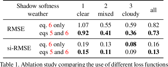 Figure 2 for All-Weather Deep Outdoor Lighting Estimation