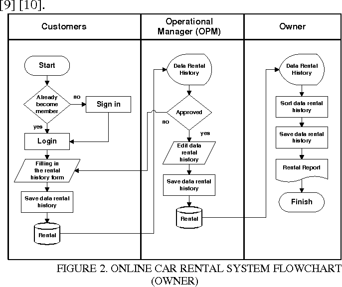 Figure 2 from development of car rental management information online car rental system flowchart owner ccuart Gallery