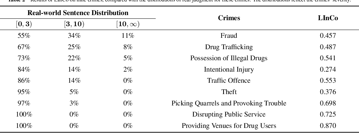 Figure 3 for Equality before the Law: Legal Judgment Consistency Analysis for Fairness