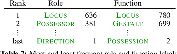 Figure 3 for Comprehensive Supersense Disambiguation of English Prepositions and Possessives