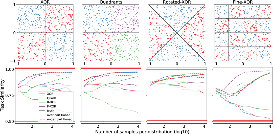 Figure 1 for A partition-based similarity for classification distributions