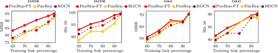 Figure 3 for PanRep: Universal node embeddings for heterogeneous graphs