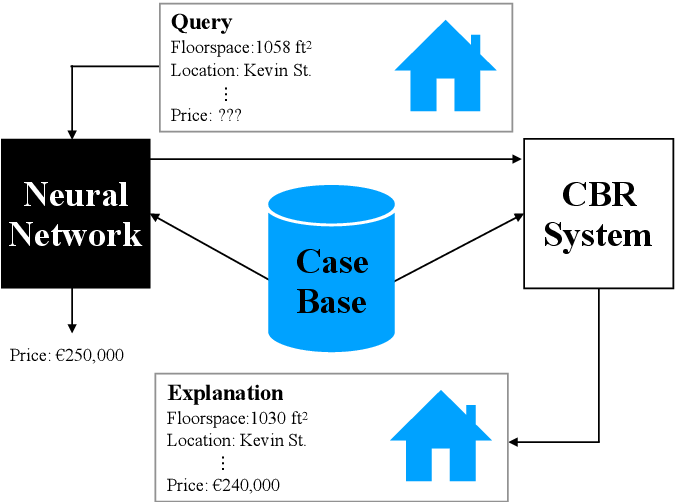 Figure 1 for How Case Based Reasoning Explained Neural Networks: An XAI Survey of Post-Hoc Explanation-by-Example in ANN-CBR Twins