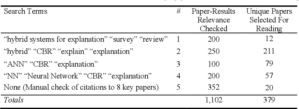 Figure 2 for How Case Based Reasoning Explained Neural Networks: An XAI Survey of Post-Hoc Explanation-by-Example in ANN-CBR Twins