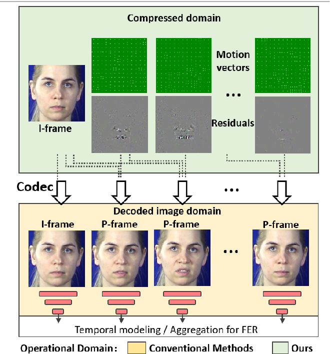 Figure 1 for Mutual Information Regularized Identity-aware Facial ExpressionRecognition in Compressed Video