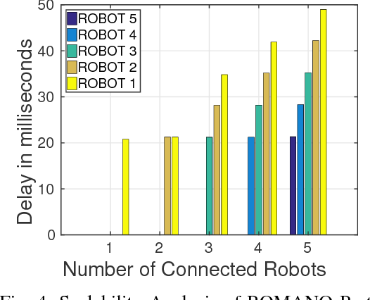 Figure 3 for ROMANO: A Novel Overlay Lightweight Communication Protocol for Unified Control and Sensing of a Network of Robots