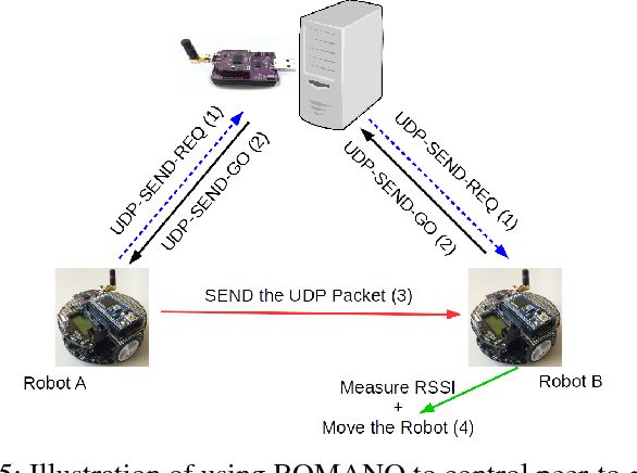 Figure 4 for ROMANO: A Novel Overlay Lightweight Communication Protocol for Unified Control and Sensing of a Network of Robots