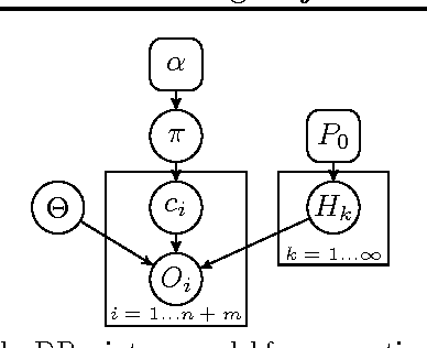 Figure 3 for Learning Object Arrangements in 3D Scenes using Human Context