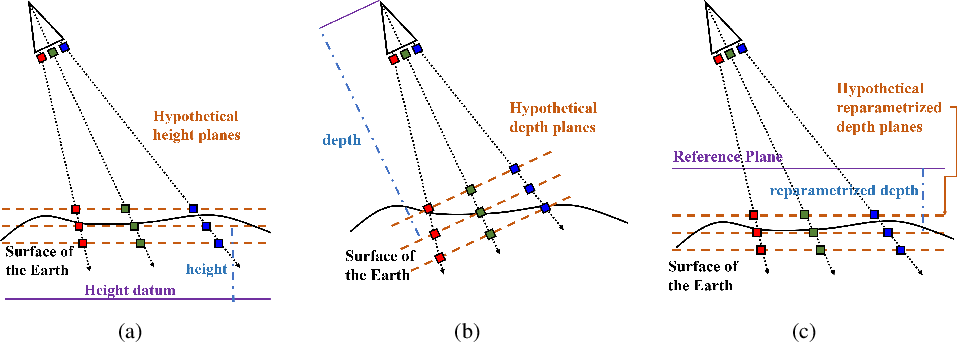 Figure 1 for Rational Polynomial Camera Model Warping for Deep Learning Based Satellite Multi-View Stereo Matching