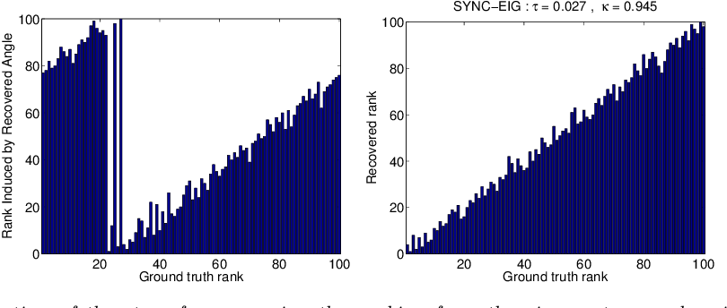 Figure 2 for Sync-Rank: Robust Ranking, Constrained Ranking and Rank Aggregation via Eigenvector and Semidefinite Programming Synchronization
