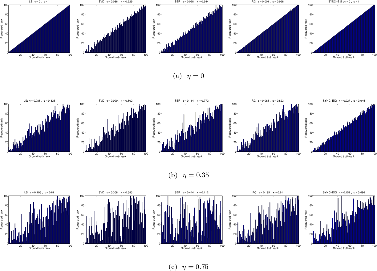 Figure 3 for Sync-Rank: Robust Ranking, Constrained Ranking and Rank Aggregation via Eigenvector and Semidefinite Programming Synchronization