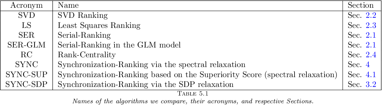 Figure 4 for Sync-Rank: Robust Ranking, Constrained Ranking and Rank Aggregation via Eigenvector and Semidefinite Programming Synchronization
