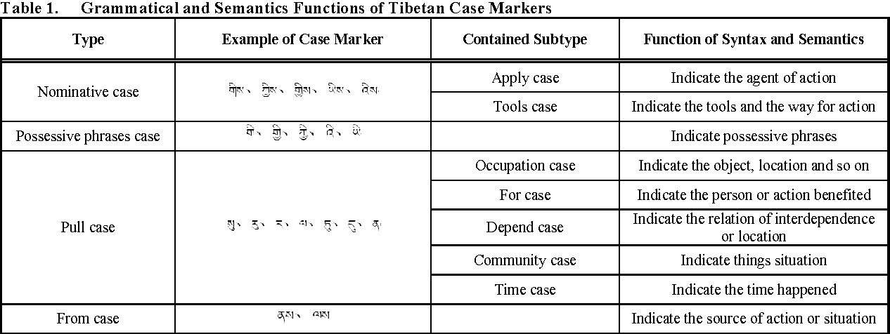 Figure 1 for Method of Tibetan Person Knowledge Extraction