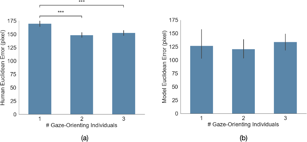 Figure 2 for Gaze Perception in Humans and CNN-Based Model