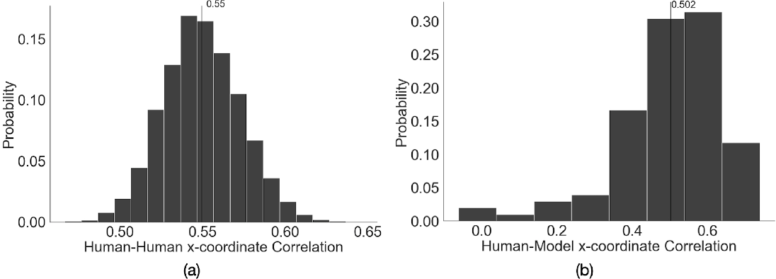 Figure 4 for Gaze Perception in Humans and CNN-Based Model