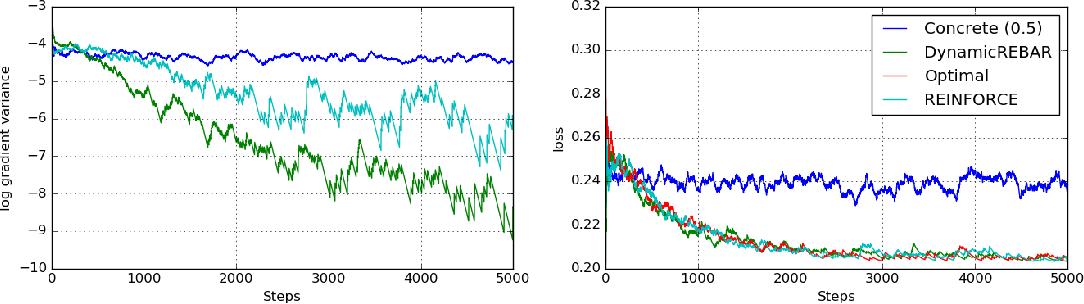 Figure 1 for REBAR: Low-variance, unbiased gradient estimates for discrete latent variable models