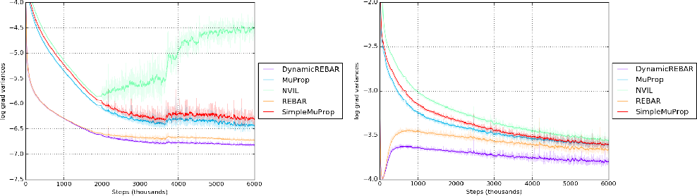 Figure 2 for REBAR: Low-variance, unbiased gradient estimates for discrete latent variable models