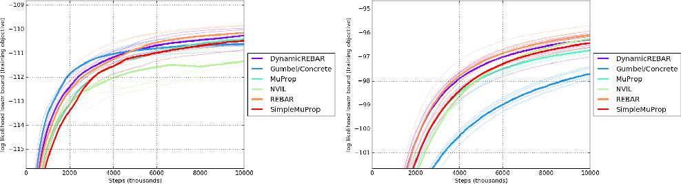Figure 3 for REBAR: Low-variance, unbiased gradient estimates for discrete latent variable models