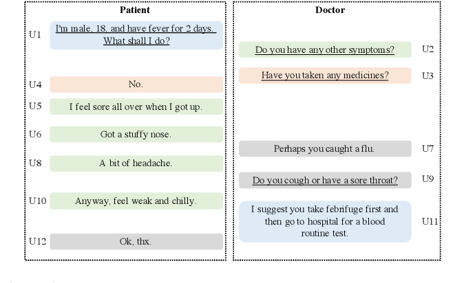 Figure 1 for Matching Questions and Answers in Dialogues from Online Forums