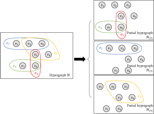 Figure 1 for Regularized Recovery by Multi-order Partial Hypergraph Total Variation