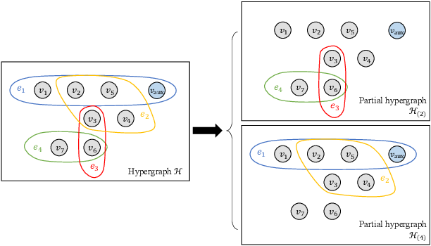 Figure 2 for Regularized Recovery by Multi-order Partial Hypergraph Total Variation