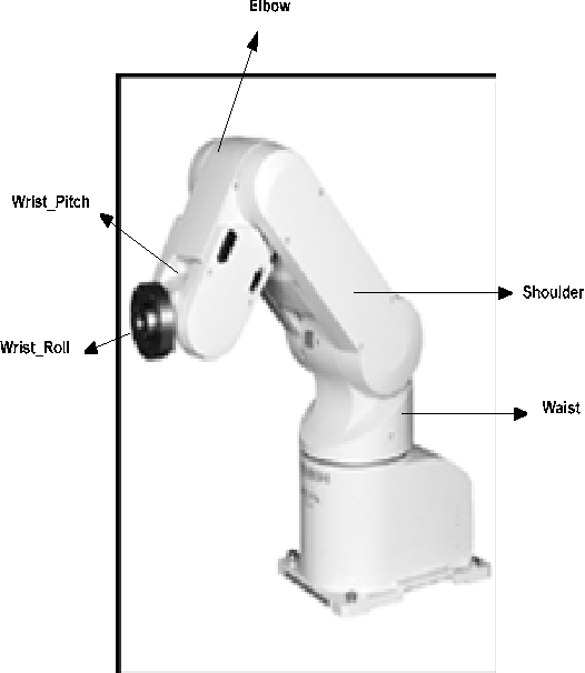 Figure 2 from Development of Robot Simulation Software for Five