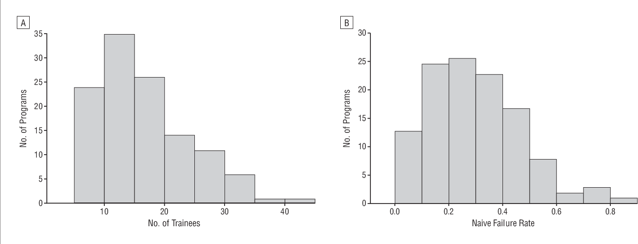 Figure 4 from First-time failure rates of candidates for