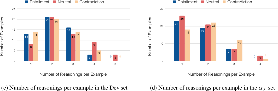 Figure 4 for INFOTABS: Inference on Tables as Semi-structured Data