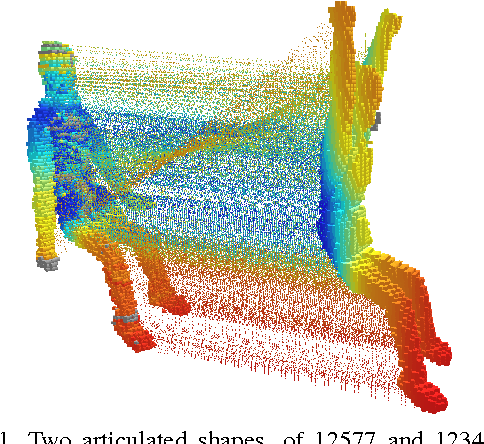 Figure 1 for Articulated Shape Matching Using Laplacian Eigenfunctions and Unsupervised Point Registration