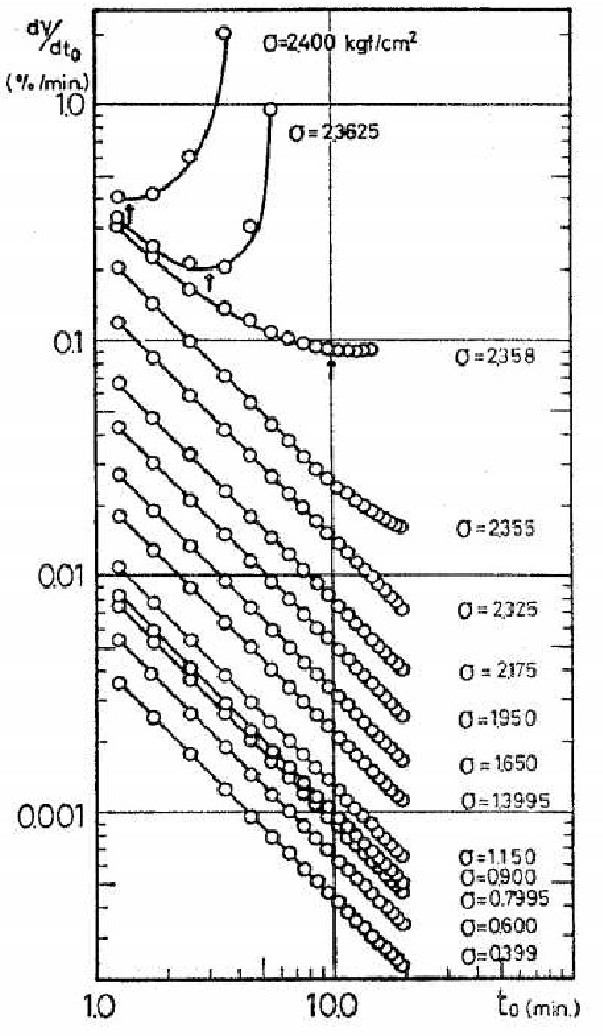Figure 1 7 from Fluage et fluidité d'un empilement