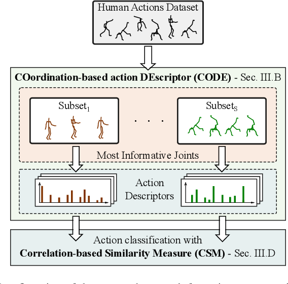 Figure 1 for A Human Action Descriptor Based on Motion Coordination