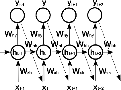 Figure 2 for Sequence Modeling using Gated Recurrent Neural Networks