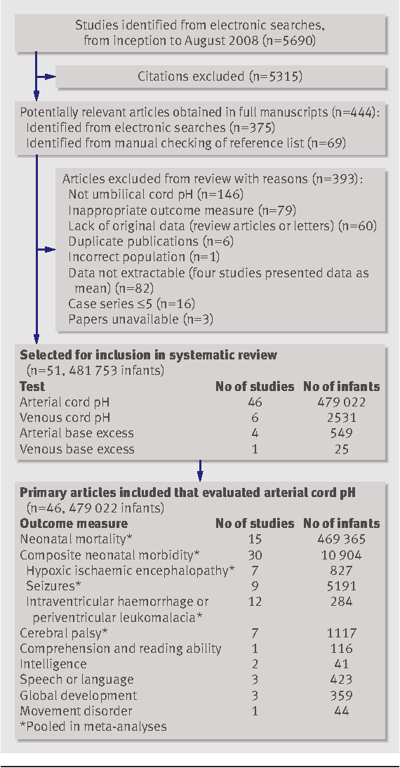 Figure 1 from Strength of association between umbilical cord pH and