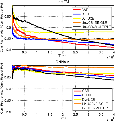 Figure 2 for On Context-Dependent Clustering of Bandits