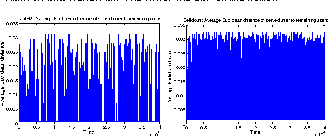 Figure 3 for On Context-Dependent Clustering of Bandits